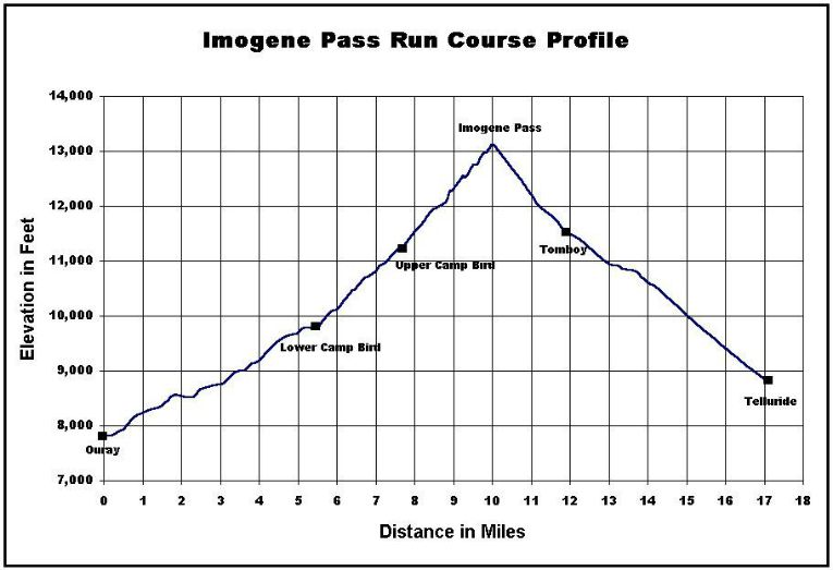 Imogene Pass Run Course Profile