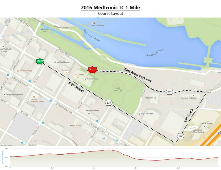 2016-Medtronic-TC-1-Mile-Course